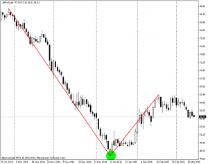 пример V образного разворота на графике нефти