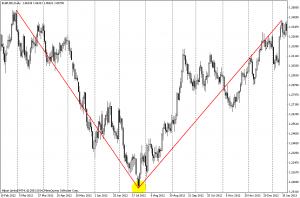 пример V- образного разворота курса евро в долларах в основании дневной график