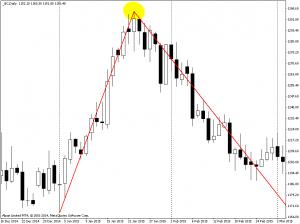 золото дневной график пример ^ образного разворота на вершине