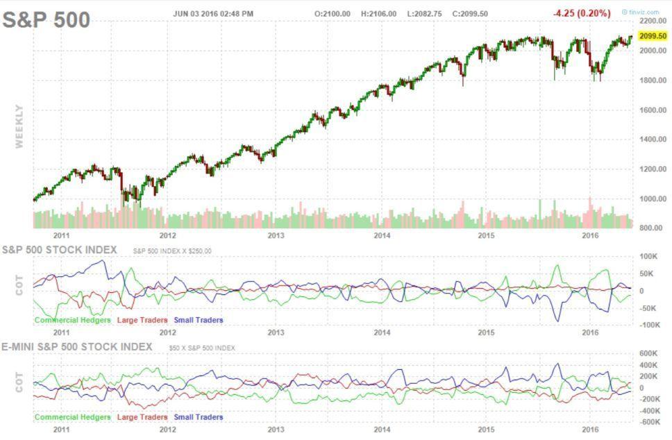 американский,фондовый,индекс,S&P500,недельный,график