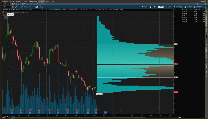 недельный график цен акций твиттер-а за последние 3 года