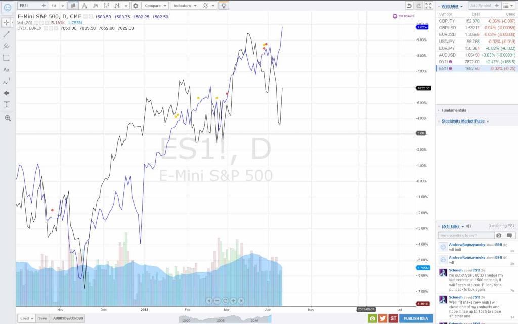 график фьючерса немецкого фондового индекса DAX наложенный на график американского SP&500 c bcgjkmpjdfybtv eurusd b audusd на одном графике с использованием сервиса tradingview.com