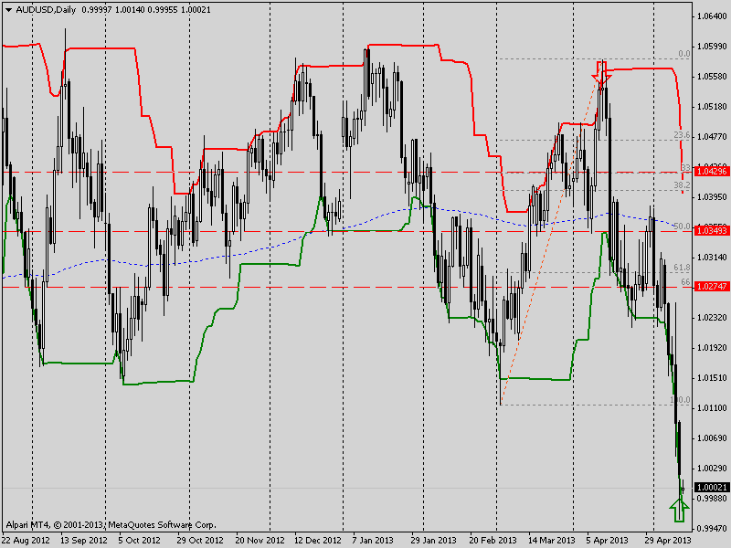 audusd daily mts 1