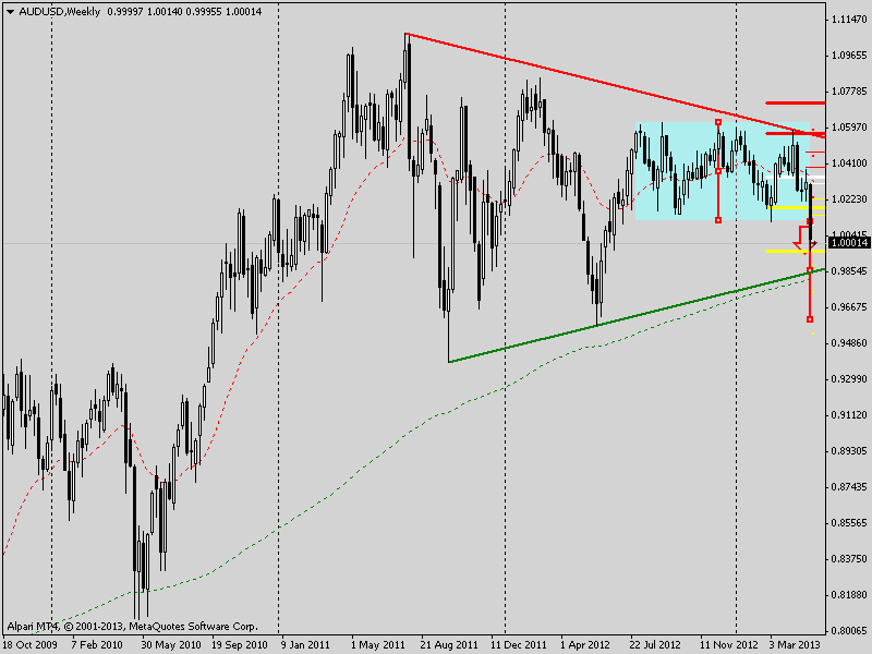 audusd weekly mts 2