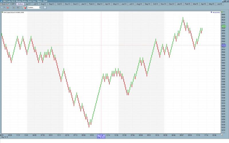 crude oil Renko Chart 10pt