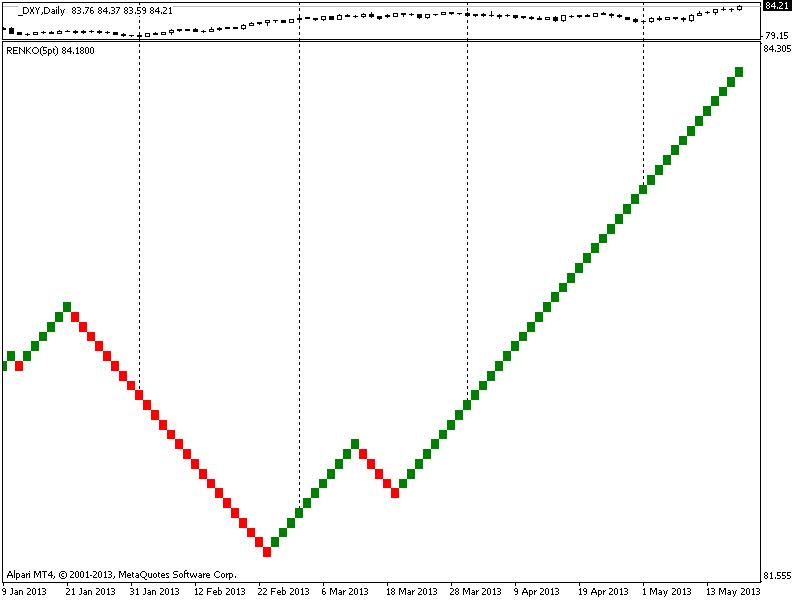 Dollar Index Renko 10pt