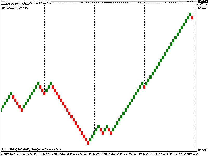 mini S&P500  Renko Chart  25 pt