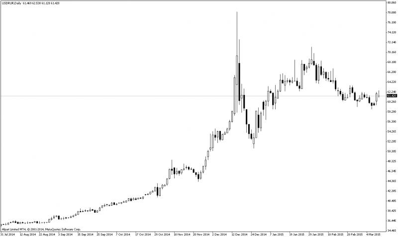 график курса рубля в американских долларах