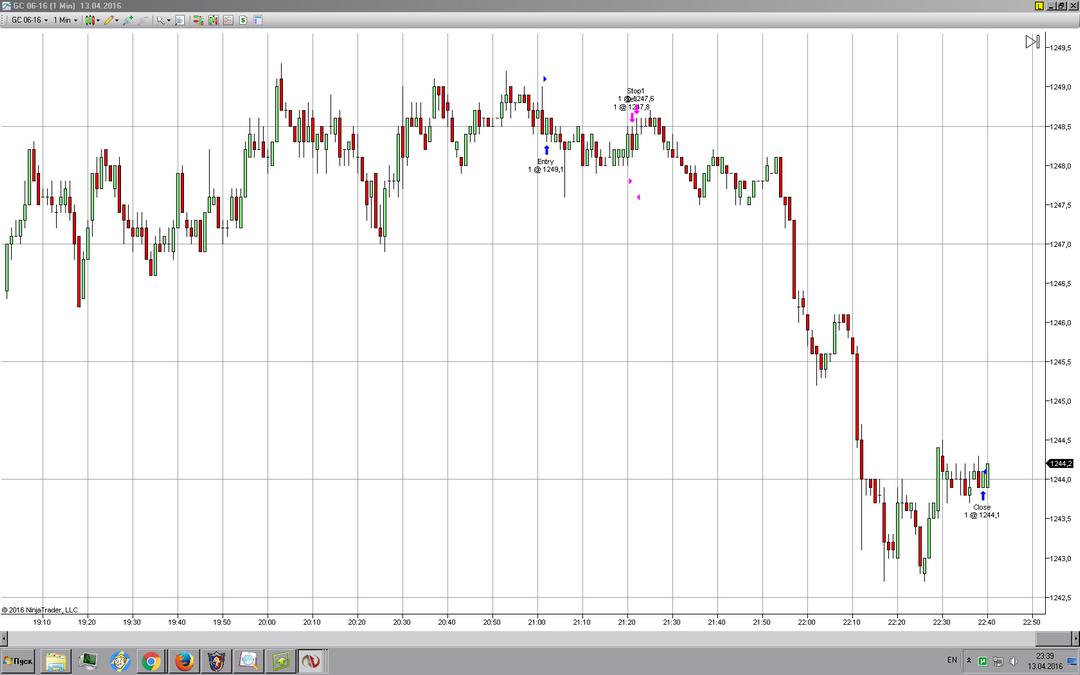 Продажа фьючерсного контракта на золото. Торгуется на чикагской товарной бирже.