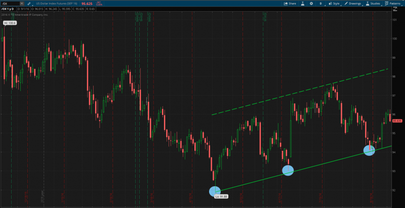 dx 3 little indian buy $ d1 chart