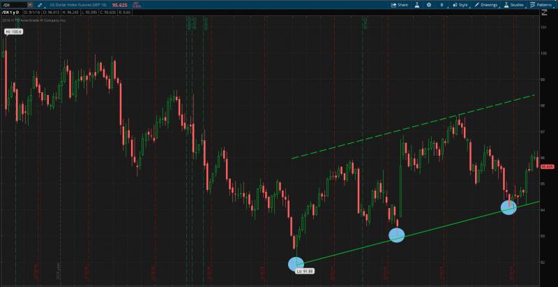 dx 3 little indian buy $ d1 chart