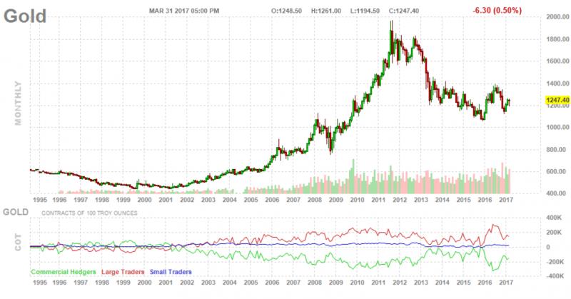 Месячный график цен за 1 тройскую унцию золота 31,1 г (1 японская свеча показывает изменение цен за 1 календарный месяц) в долларах США